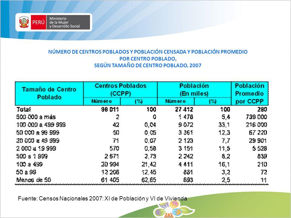 NÚMERO DE CENTROS POBLADOS Y POBLACIÓN CENSADA Y POBLACIÓN PROMEDIO