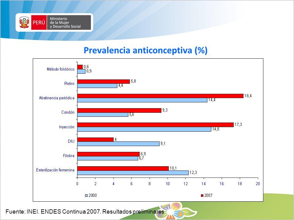 Prevalencia anticonceptiva (%)