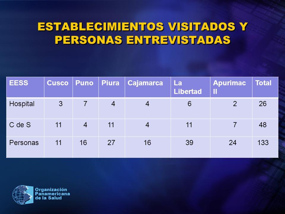 ESTABLECIMIENTOS VISITADOS Y PERSONAS ENTREVISTADAS