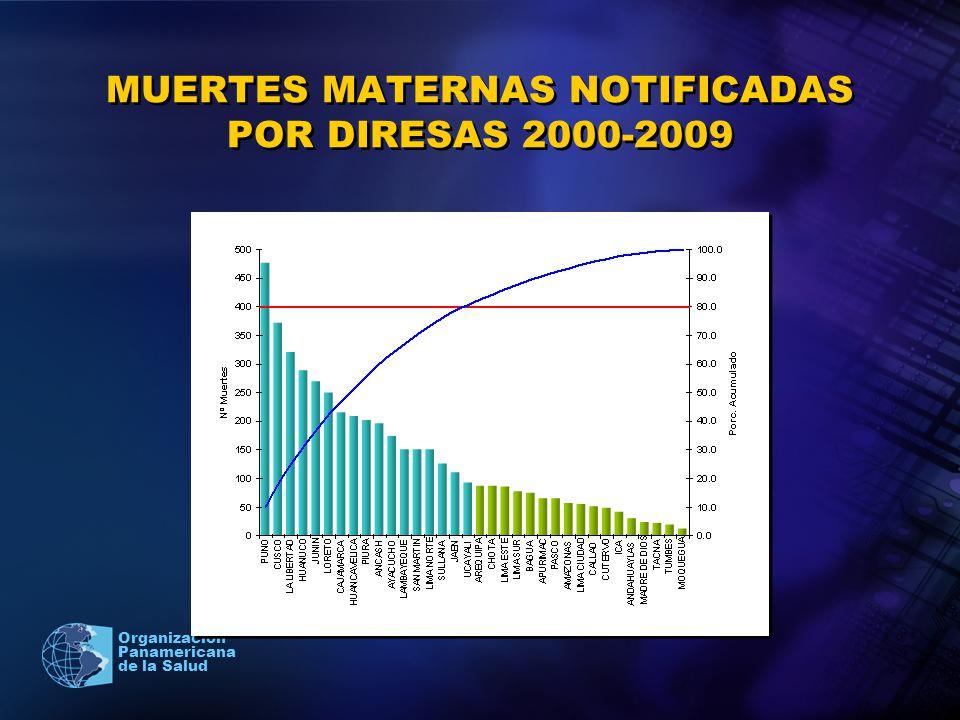 MUERTES MATERNAS NOTIFICADAS POR DIRESAS 2000-2009