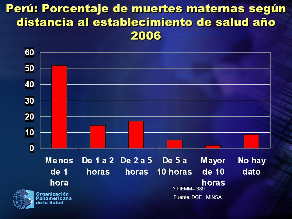 Perú: Porcentaje de muertes maternas según distancia al establecimiento de salud año 2006