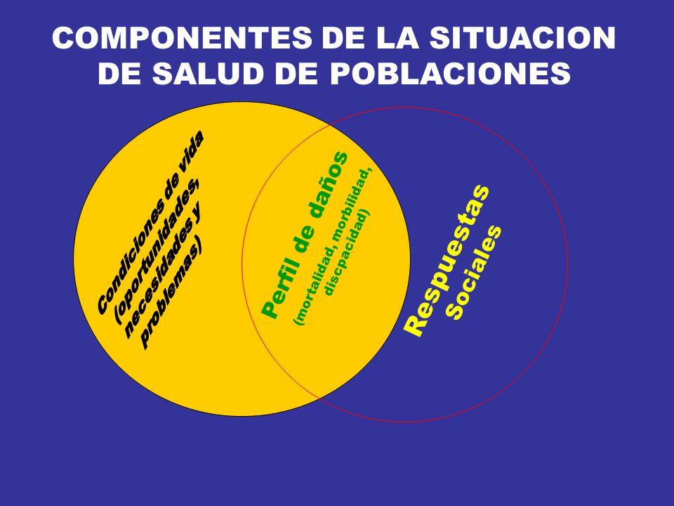 COMPONENTES DE LA SITUACION DE SALUD DE POBLACIONES