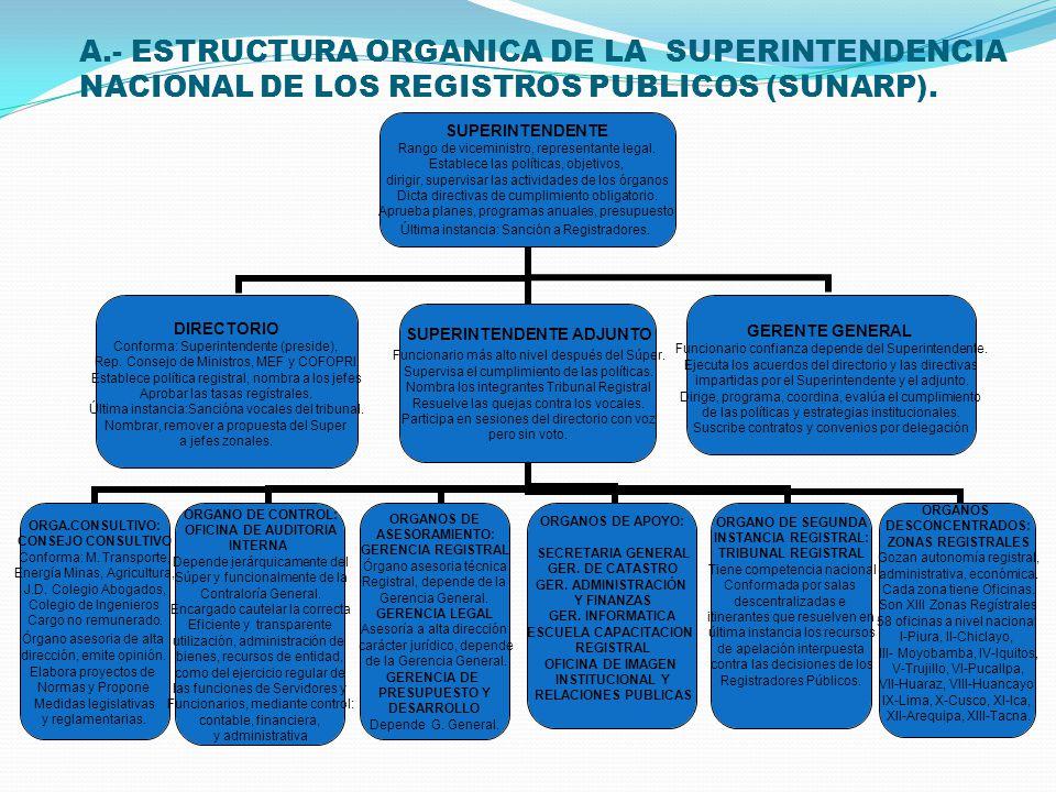 A.- ESTRUCTURA ORGANICA DE LA SUPERINTENDENCIA NACIONAL DE LOS REGISTROS PUBLICOS (SUNARP).