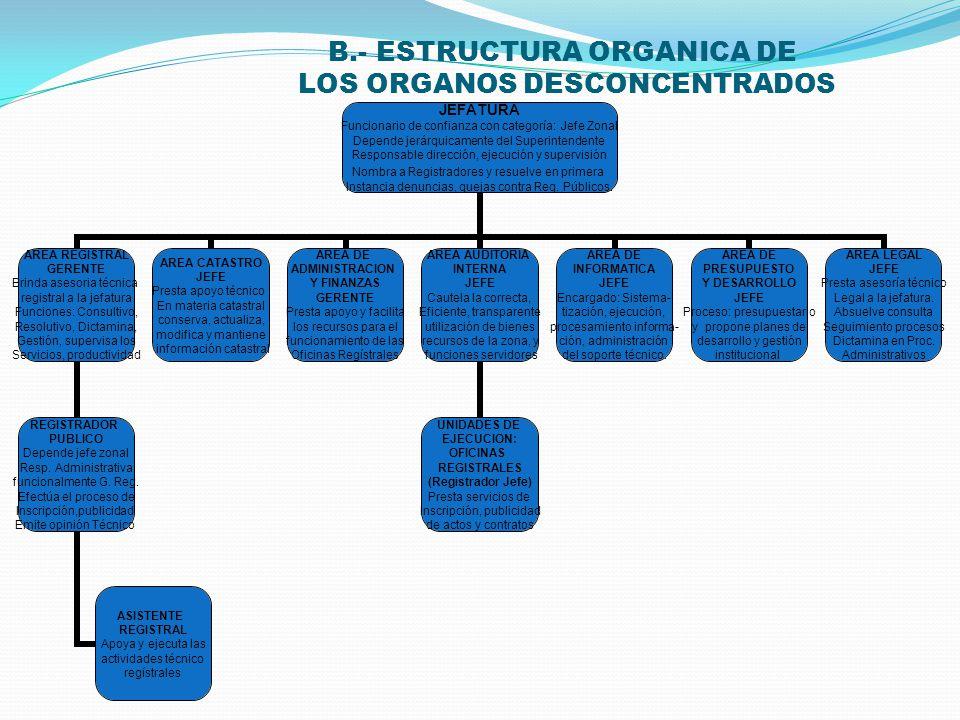 B.- ESTRUCTURA ORGANICA DE LOS ORGANOS DESCONCENTRADOS