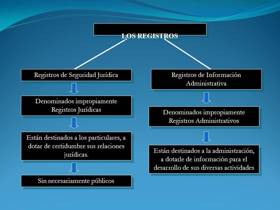 Registros de Seguridad Jurídica