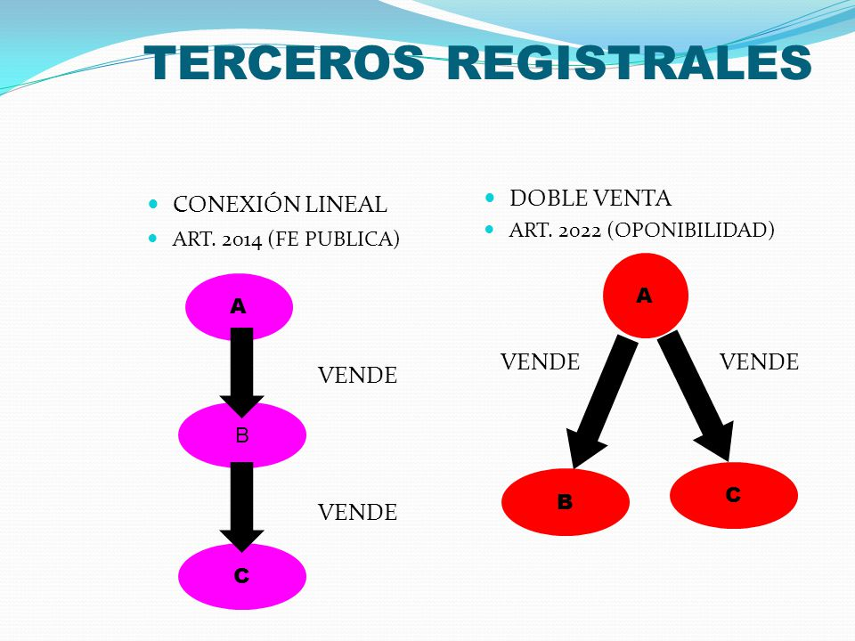 TERCEROS REGISTRALES DOBLE VENTA CONEXIÓN LINEAL A A VENDE VENDE VENDE