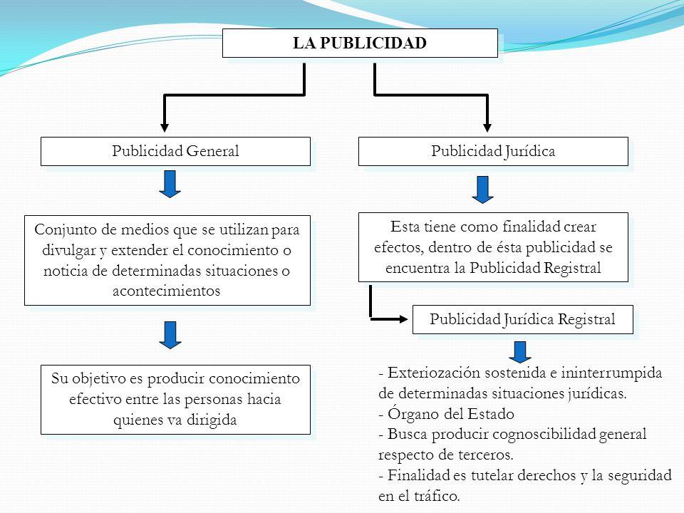 Publicidad Jurídica Registral
