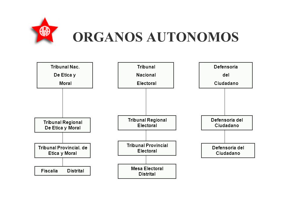 ORGANOS AUTONOMOS Tribunal Regional De Etica y Moral