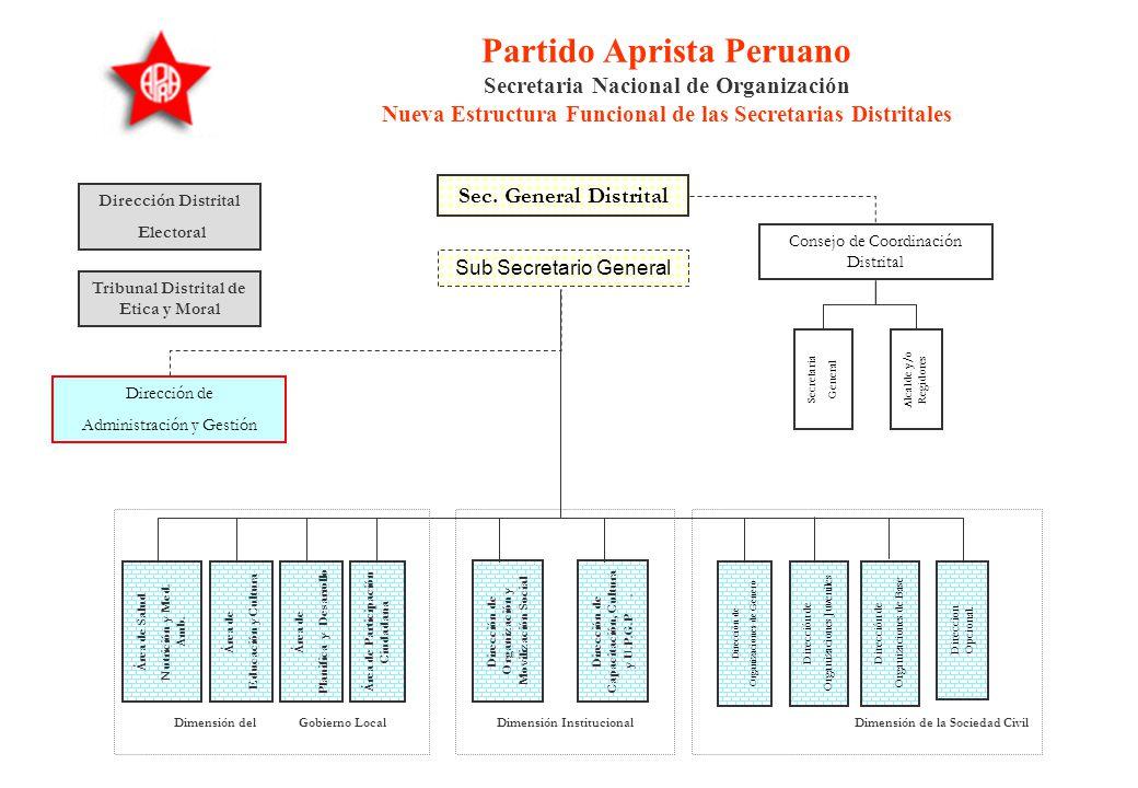 Partido Aprista Peruano Secretaria Nacional de Organización Nueva Estructura Funcional de las Secretarias Distritales