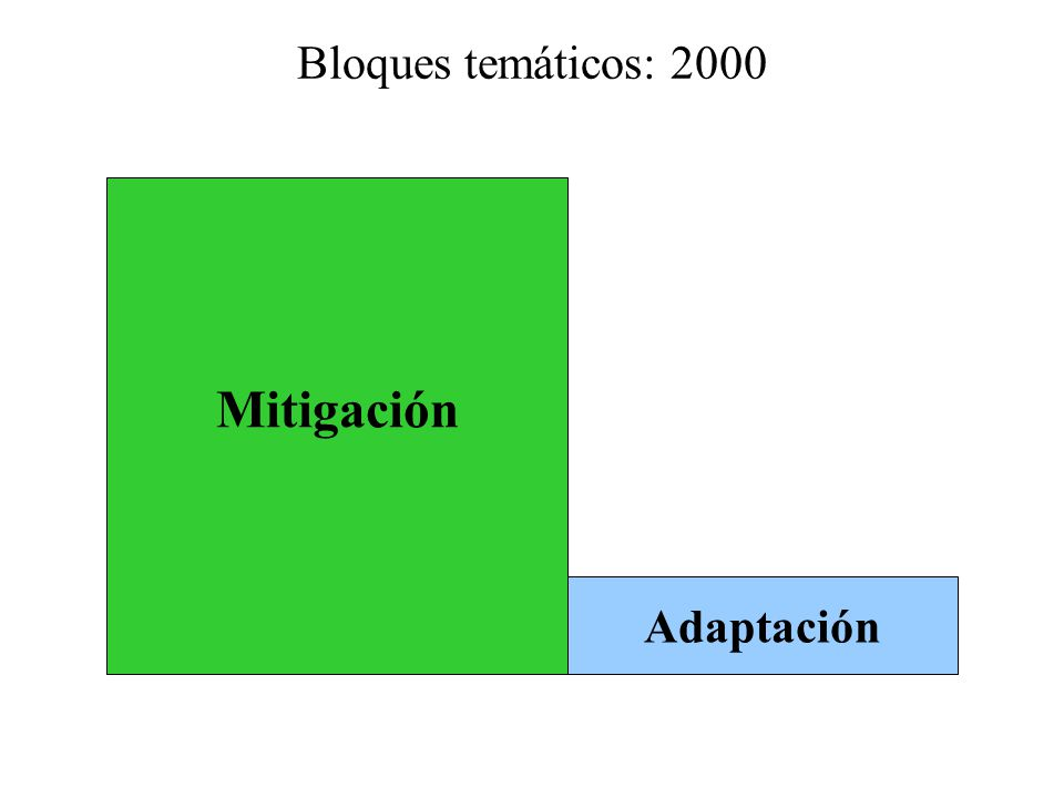 Bloques temáticos: 2000 Mitigación Adaptación