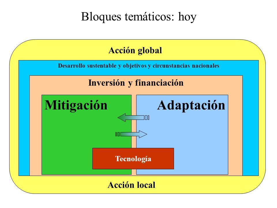 Mitigación Adaptación Bloques temáticos: hoy Acción global