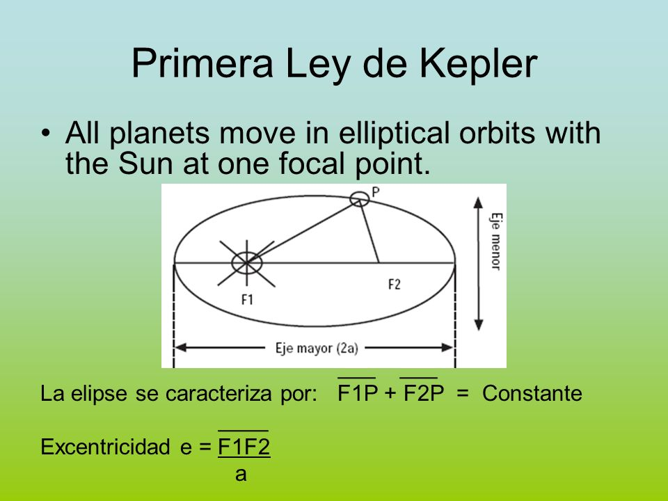 Primera Ley de KeplerAll planets move in elliptical orbits with the Sun at one focal point. ___ ___.