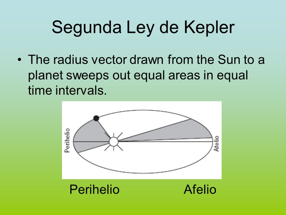 Segunda Ley de Kepler The radius vector drawn from the Sun to a planet sweeps out equal areas in equal time intervals.