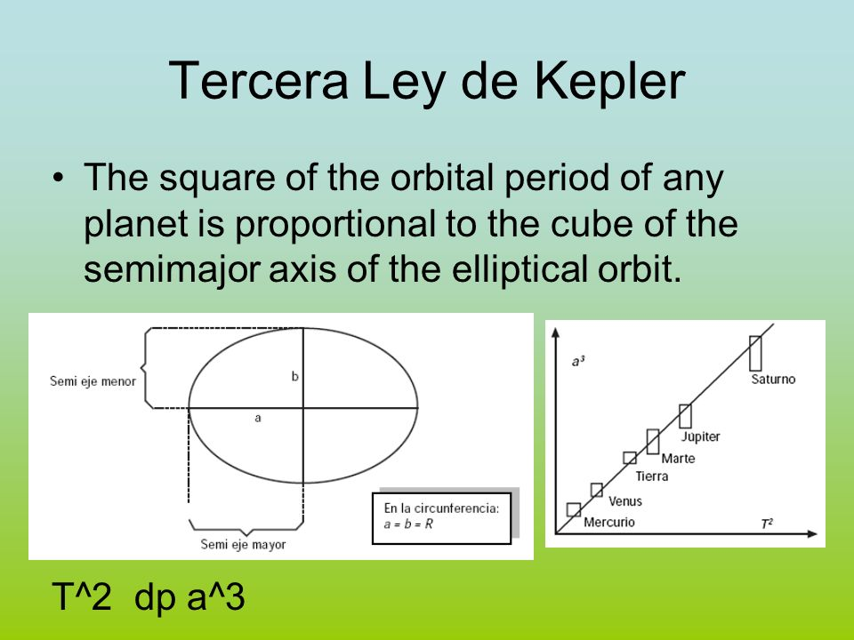 Tercera Ley de KeplerThe square of the orbital period of any planet is proportional to the cube of the semimajor axis of the elliptical orbit.