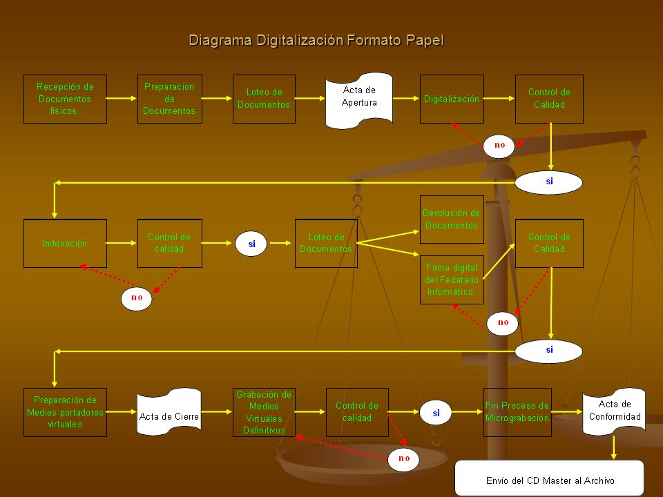 Diagrama Digitalización Formato Papel