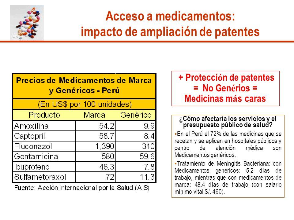 Acceso a medicamentos: impacto de ampliación de patentes
