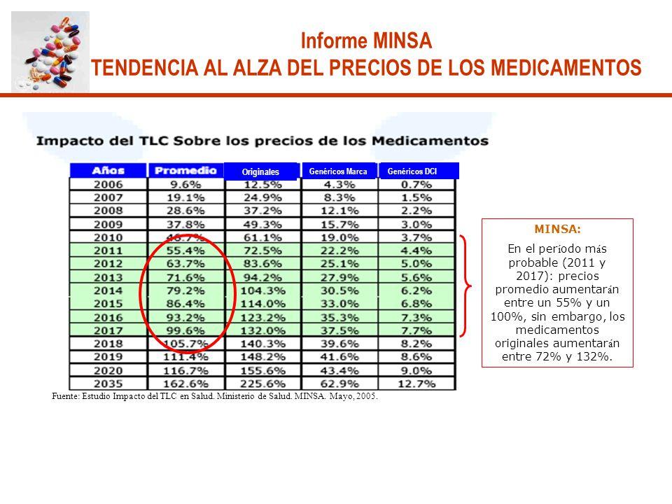 Informe MINSA TENDENCIA AL ALZA DEL PRECIOS DE LOS MEDICAMENTOS