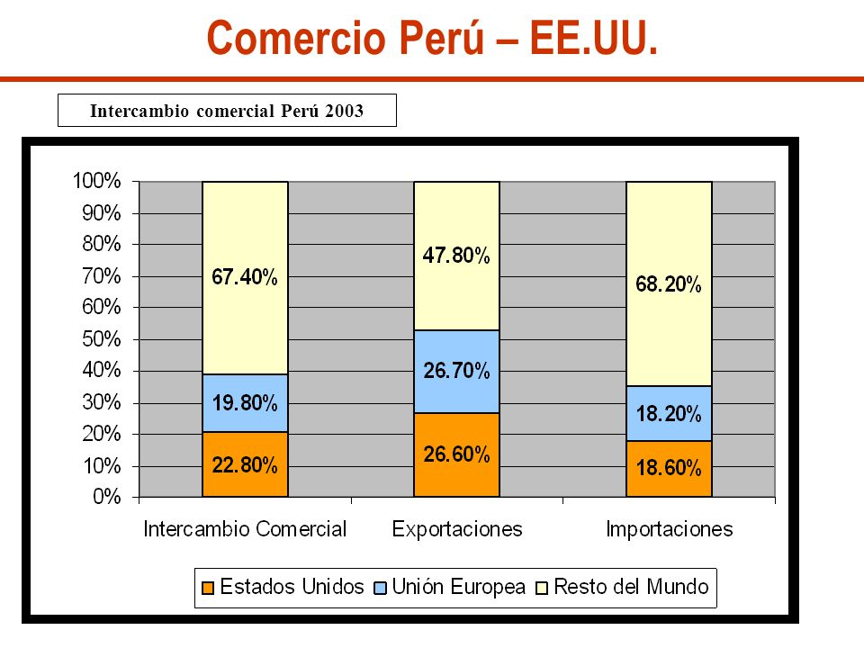 Intercambio comercial Perú 2003