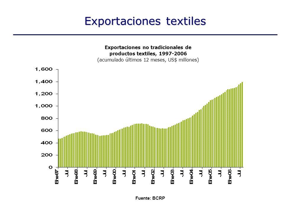 Exportaciones no tradicionales de productos textiles, 1997-2006