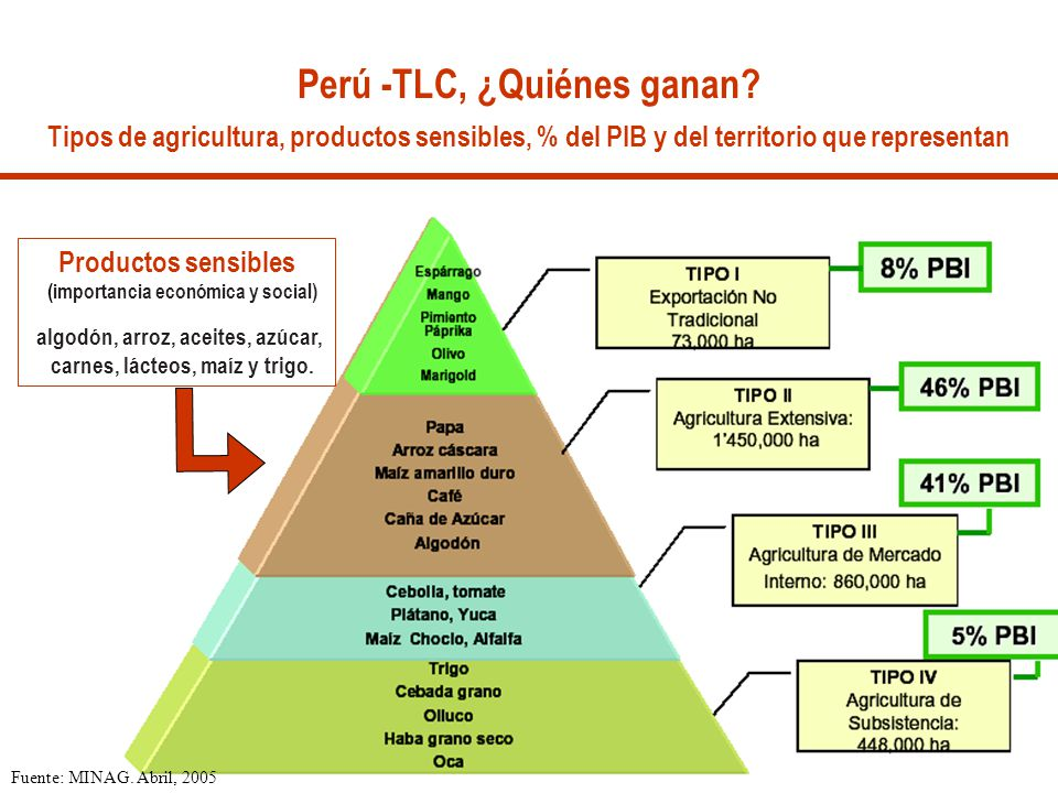 Perú -TLC, ¿Quiénes ganan