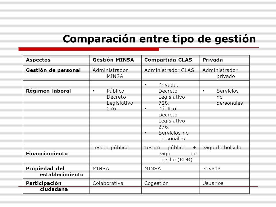 Comparación entre tipo de gestión