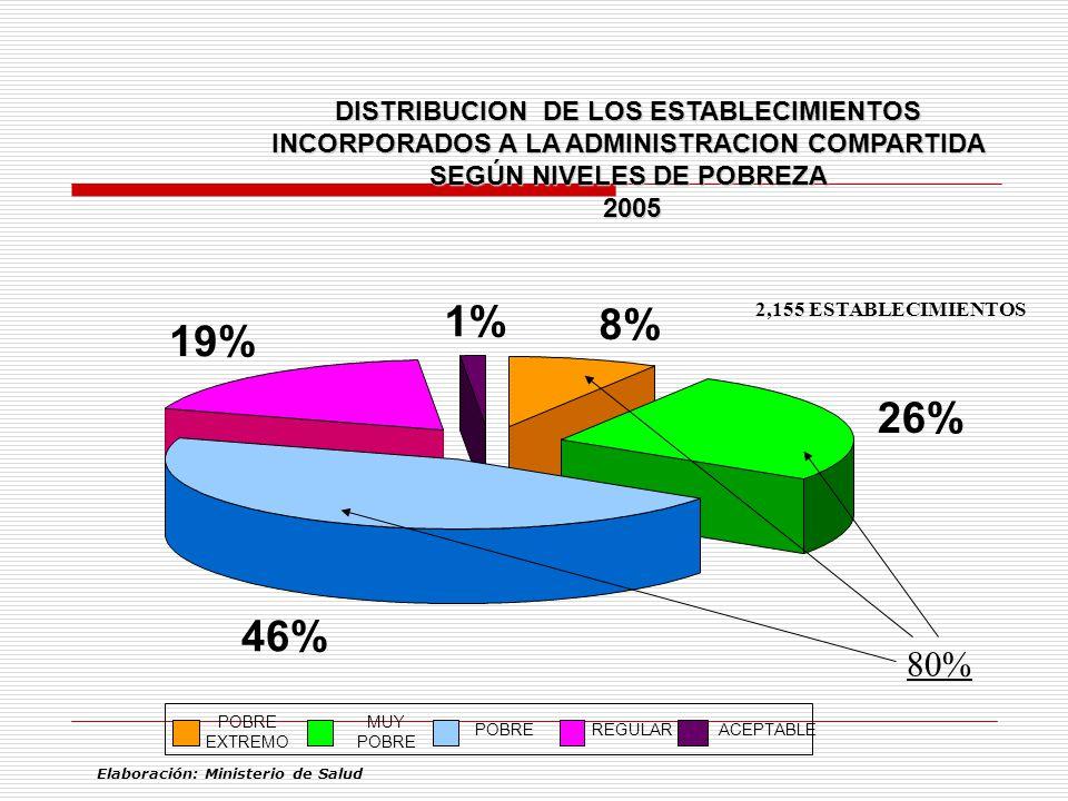 1% 8% 19% 26% 46% 80% DISTRIBUCION DE LOS ESTABLECIMIENTOS