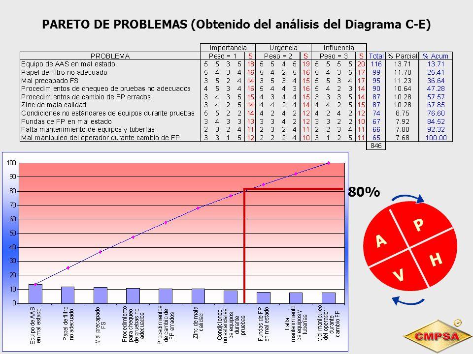 PARETO DE PROBLEMAS (Obtenido del análisis del Diagrama C-E)