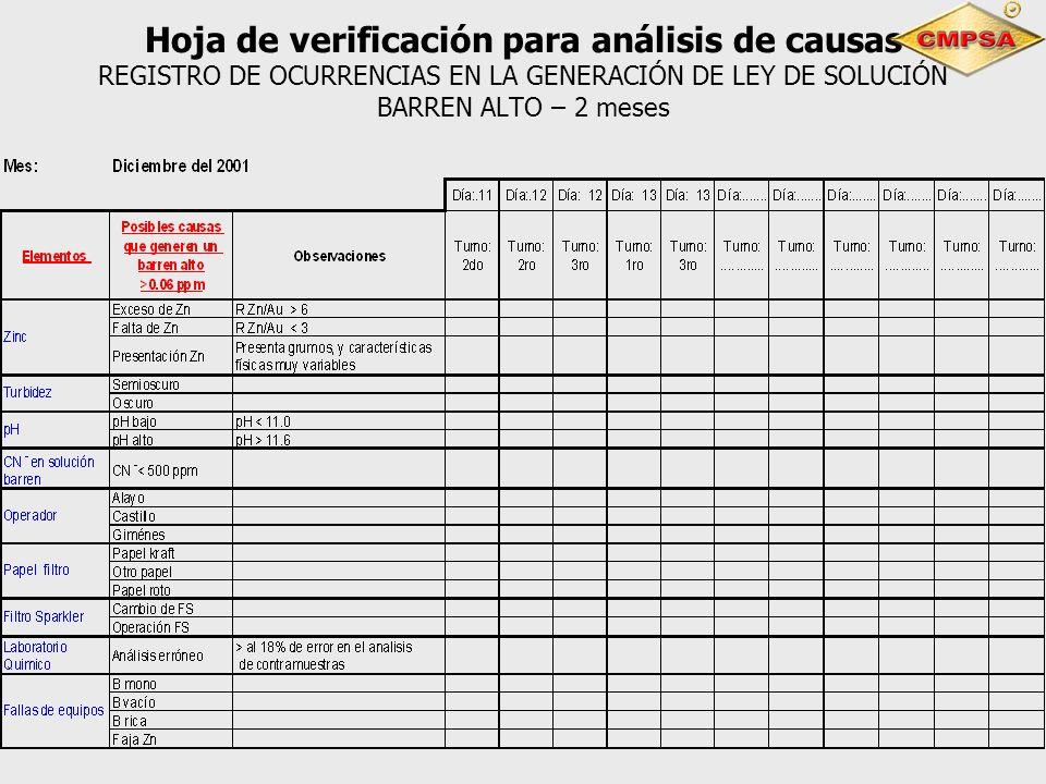Hoja de verificación para análisis de causas REGISTRO DE OCURRENCIAS EN LA GENERACIÓN DE LEY DE SOLUCIÓN BARREN ALTO – 2 meses