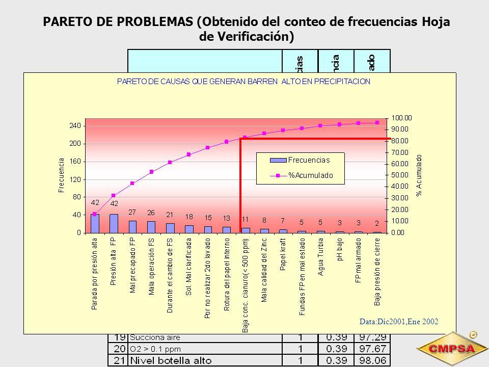 PARETO DE PROBLEMAS (Obtenido del conteo de frecuencias Hoja de Verificación)