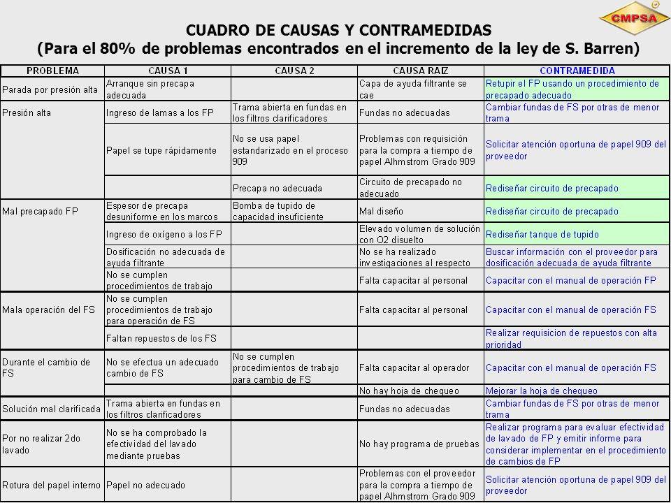 CUADRO DE CAUSAS Y CONTRAMEDIDAS