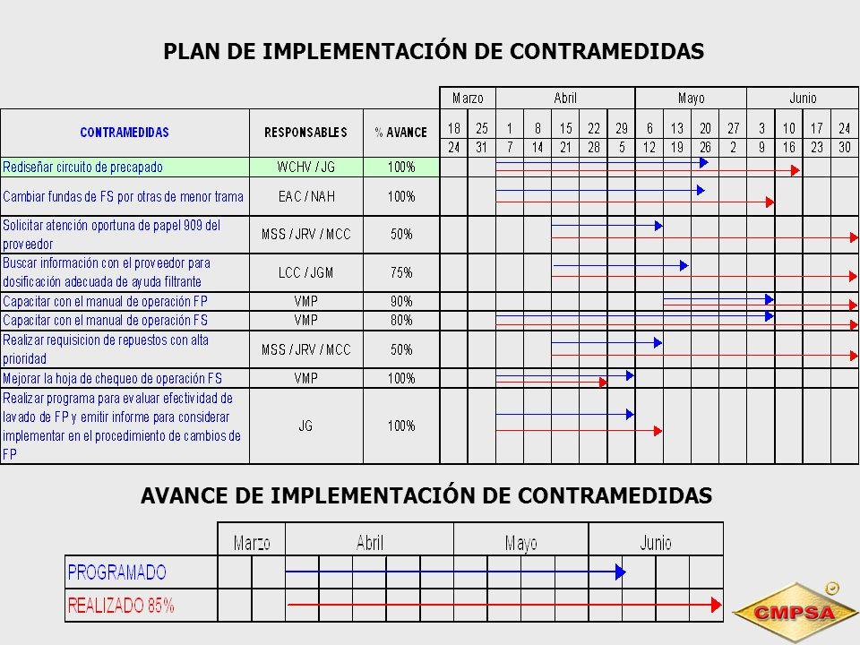 PLAN DE IMPLEMENTACIÓN DE CONTRAMEDIDAS