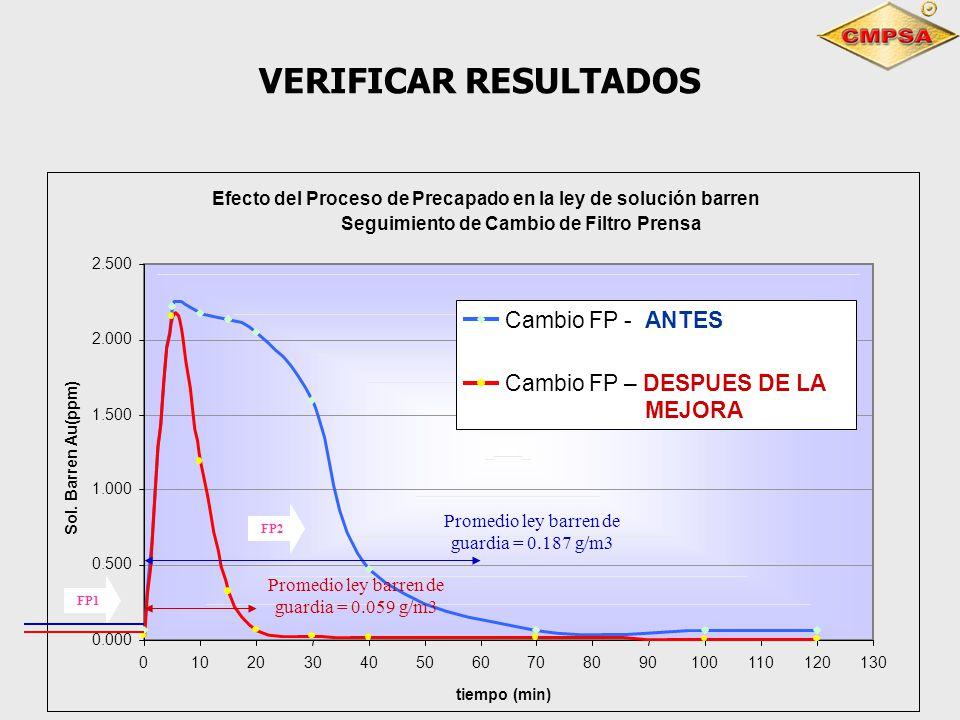 VERIFICAR RESULTADOS Cambio FP - ANTES Cambio FP – DESPUES DE LA