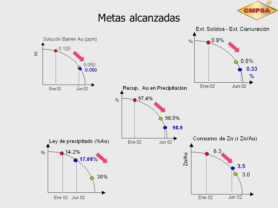 Metas alcanzadas Ext. Solidos - Ext. Cianuración 0.9% 0.5% 0.33 % %