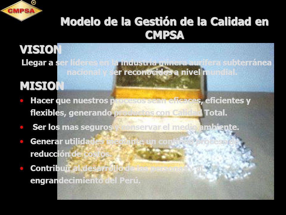 Modelo de la Gestión de la Calidad en CMPSA