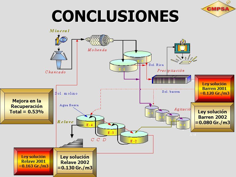 CONCLUSIONES Mejora en la Recuperación Total = 0.53% Ley solución
