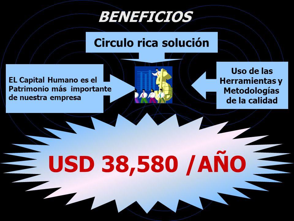 USD 38,580 /AÑO BENEFICIOS Circulo rica solución Uso de las