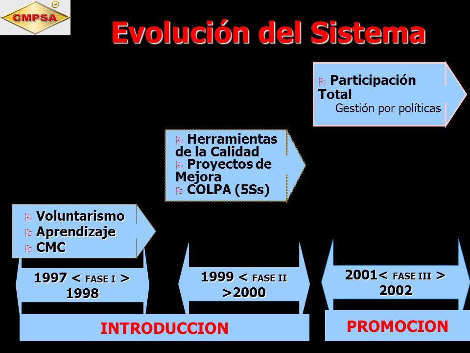 Evolución del Sistema PROMOCION INTRODUCCION Participación Total