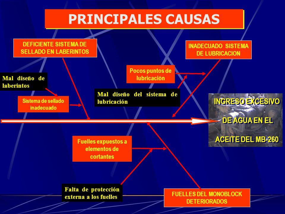 PRINCIPALES CAUSAS INGRESO EXCESIVO DE AGUA EN EL ACEITE DEL MB-260