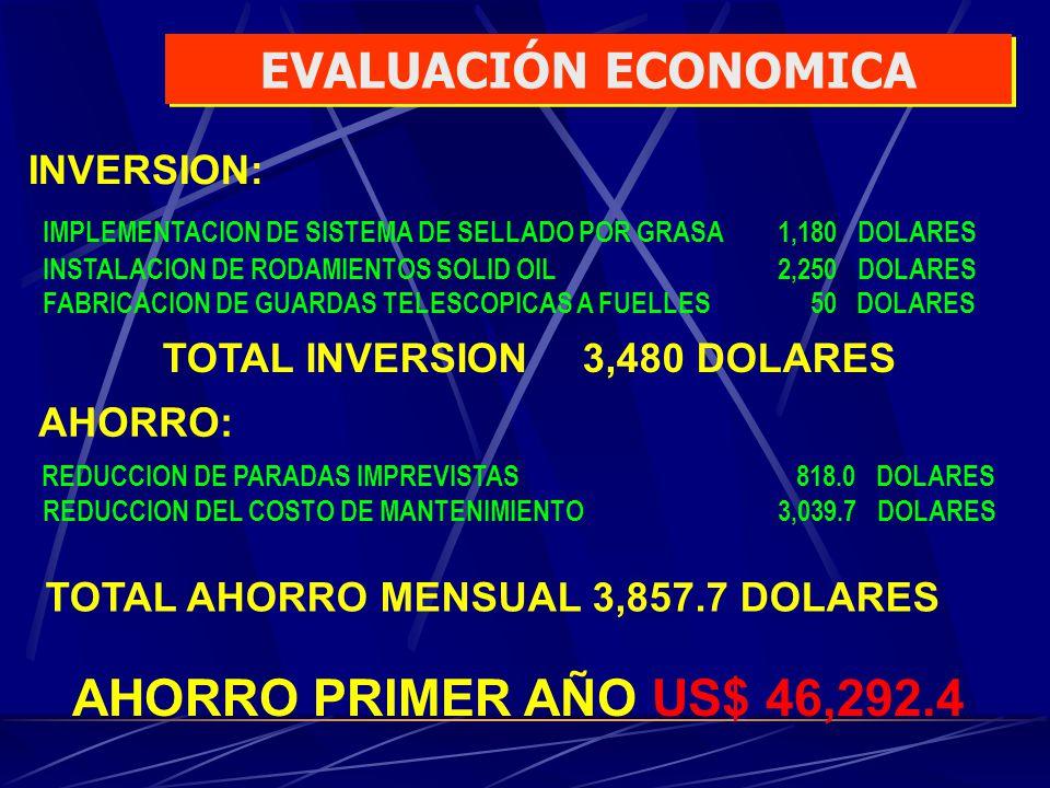 AHORRO PRIMER AÑO US$ 46,292.4 EVALUACIÓN ECONOMICA INVERSION: