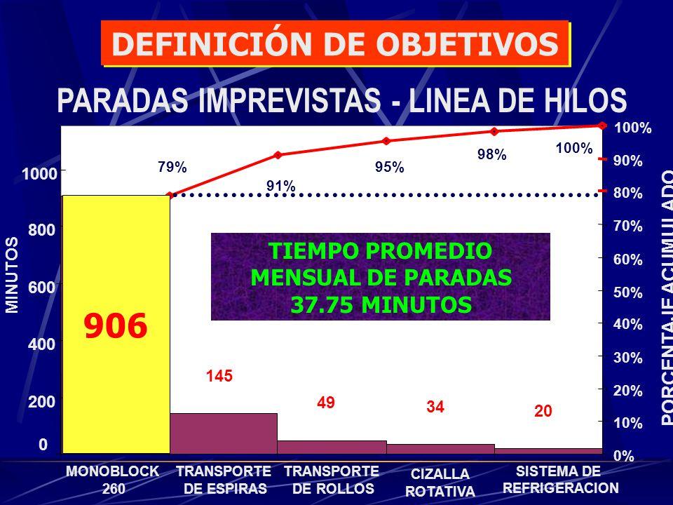 DEFINICIÓN DE OBJETIVOS PARADAS IMPREVISTAS - LINEA DE HILOS
