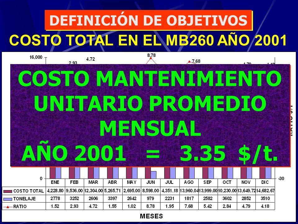DEFINICIÓN DE OBJETIVOS COSTO MANTENIMIENTO UNITARIO PROMEDIO MENSUAL
