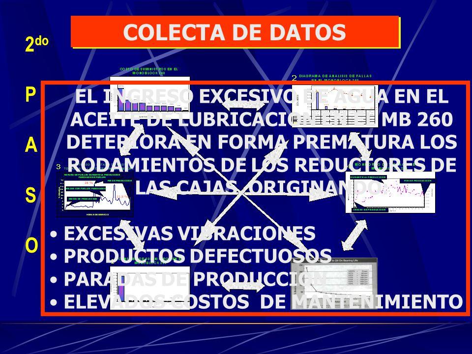 COLECTA DE DATOS 2do P A S O