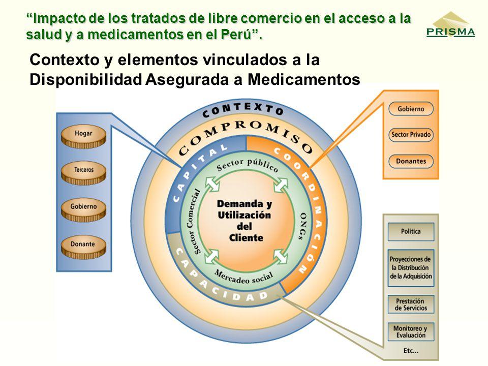 Contexto y elementos vinculados a la Disponibilidad Asegurada a Medicamentos
