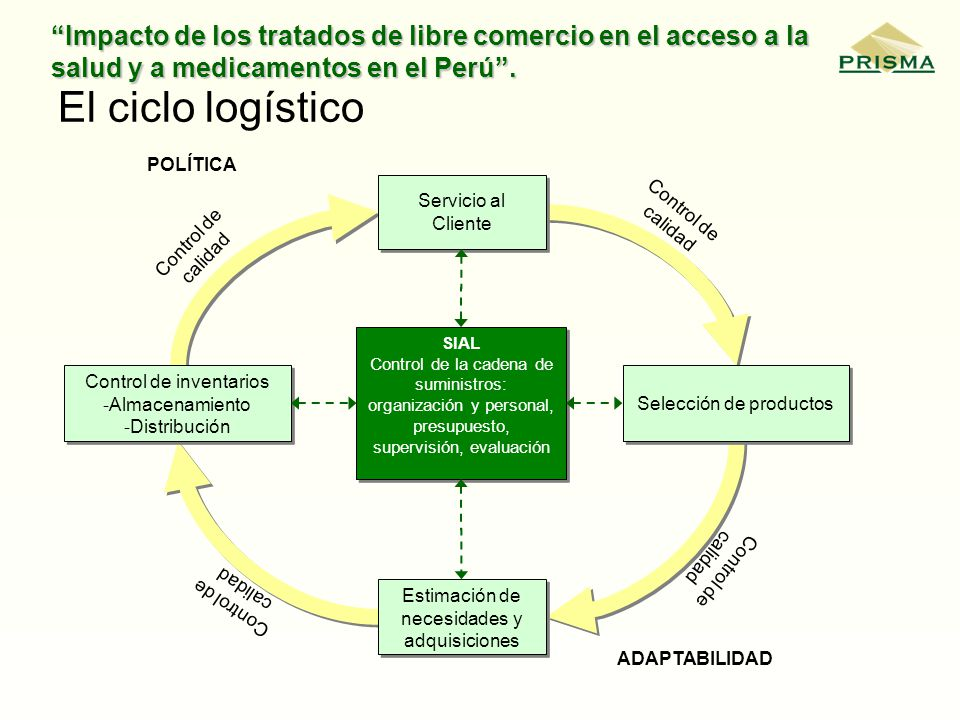 El ciclo logístico Servicio al Cliente Selección de productos