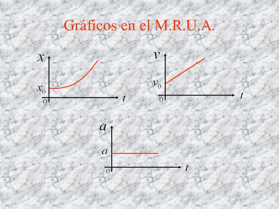 Gráficos en el M.R.U.A.