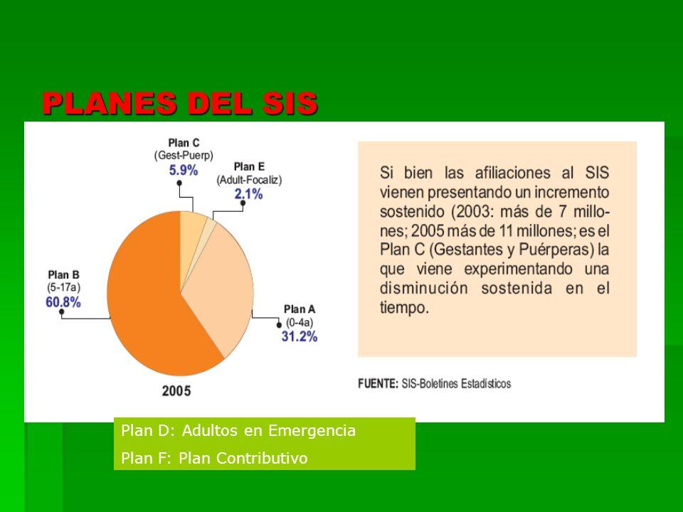 PLANES DEL SIS Plan D: Adultos en Emergencia Plan F: Plan Contributivo