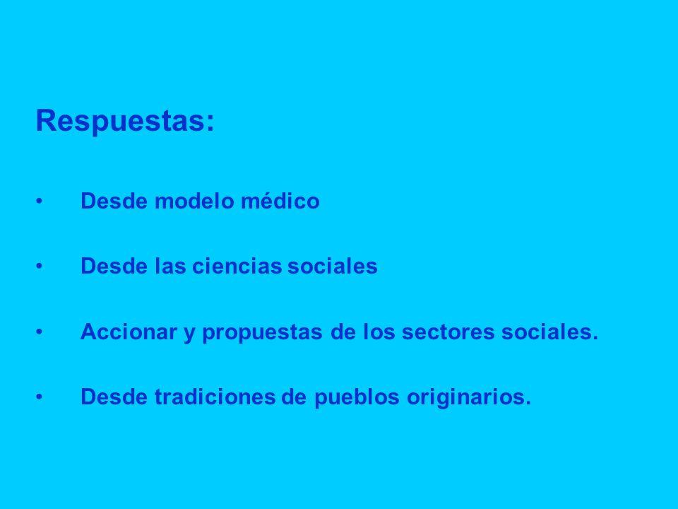 Respuestas: Desde modelo médico Desde las ciencias sociales