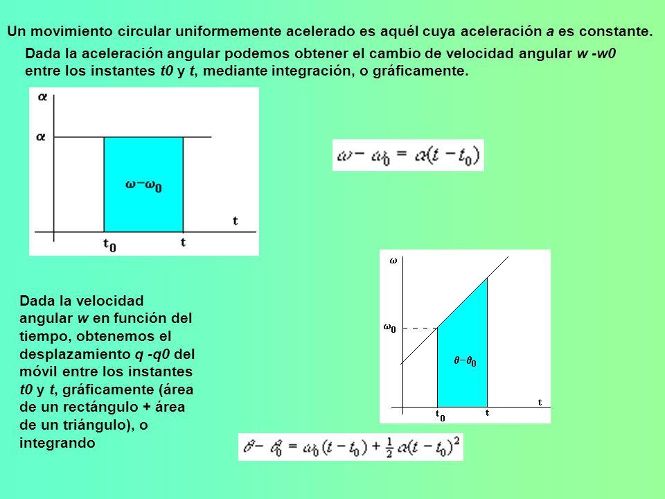 Un movimiento circular uniformemente acelerado es aquél cuya aceleración a es constante.