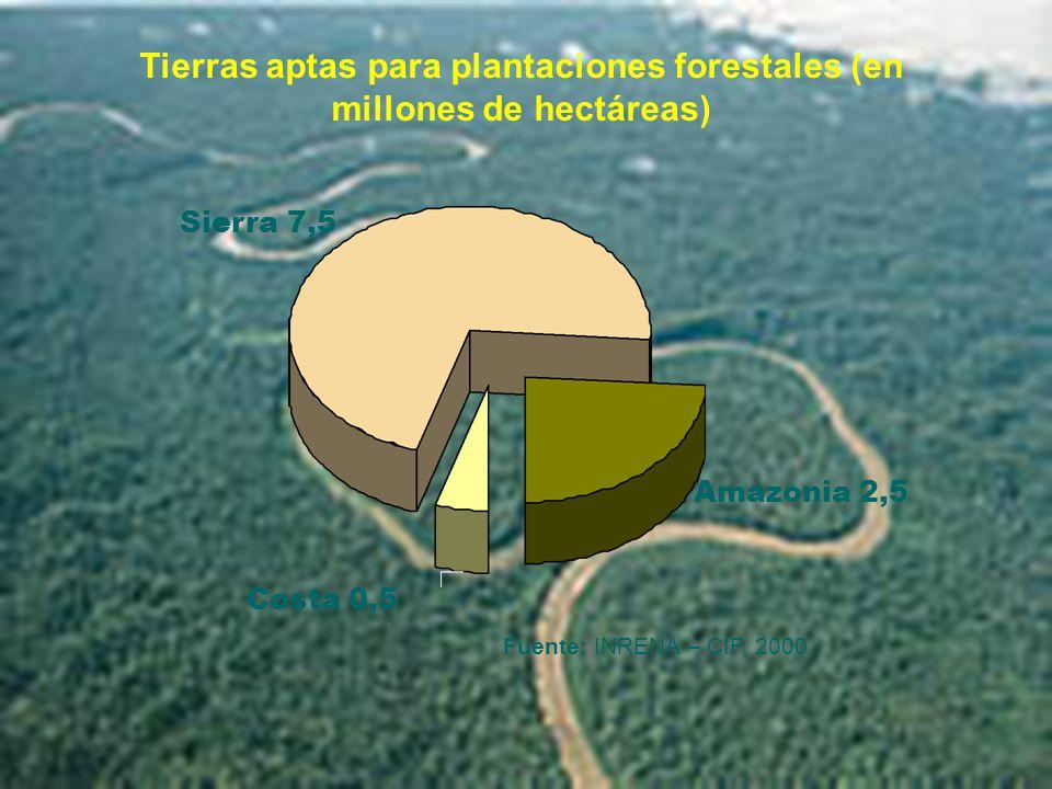 Tierras aptas para plantaciones forestales (en millones de hectáreas)