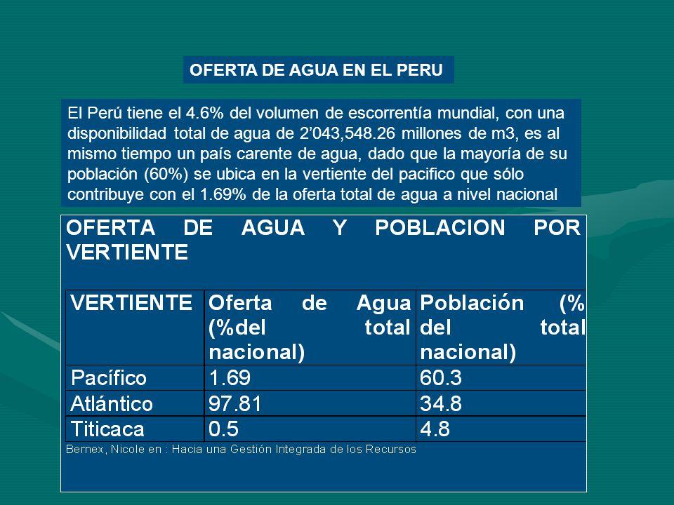 OFERTA DE AGUA EN EL PERU